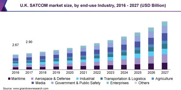 U.K. SATCOM market size, by end-use Industry, 2016 - 2027 (USD Billion)