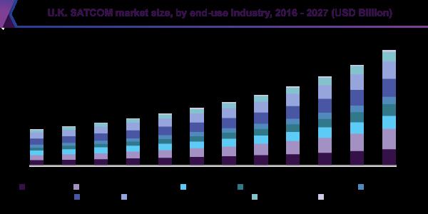 U.K. SATCOM market size, by end-use Industry, 2016 - 2027 (USD Billion)