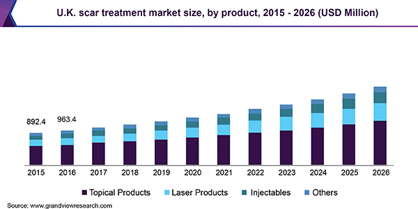 U.K. scar treatment market Size