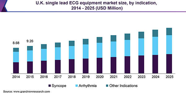 U.K. single lead ECG equipment market size