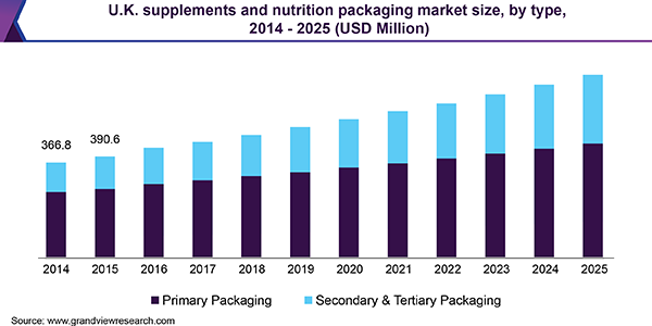 U.K. supplements and nutrition packaging market
