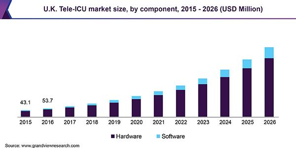 U.K. Tele-ICU market