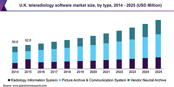 U.K. teleradiology software market size, by type, 2014 - 2025, (USD Million)