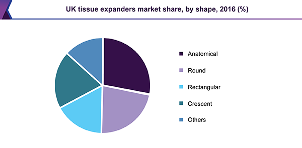 UK tissue expanders market share, by shape, 2016 (%)