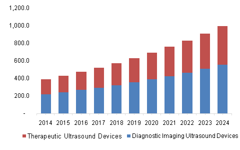 Japan Ultrasound Device Market