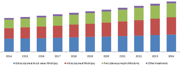 North America Urolithiasis Management Devices Market Revenue, 2014 - 2024 (USD Million)