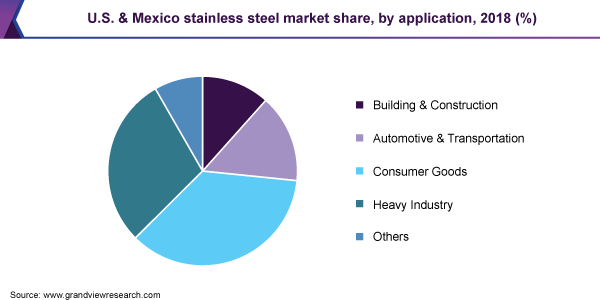 U.S. & Mexico stainless steel market share