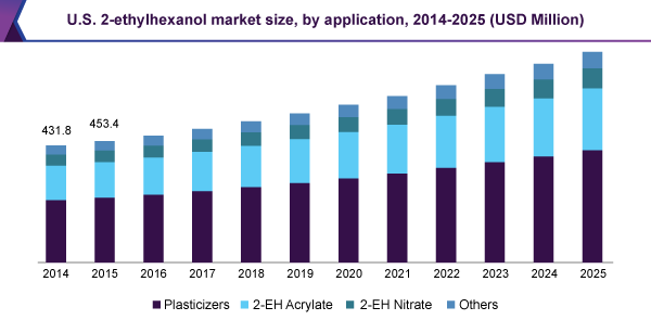U.S. 2-ethylhexanol market size, by application, 2014 - 2025 (USD Million)
