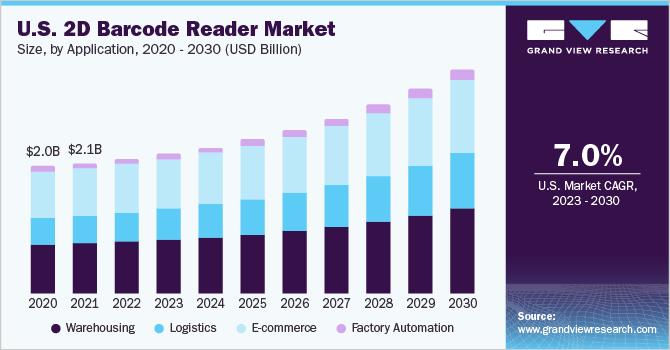 U.S. 2D barcode reader market size