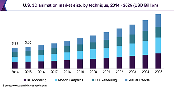 U.S. 3D animation Market