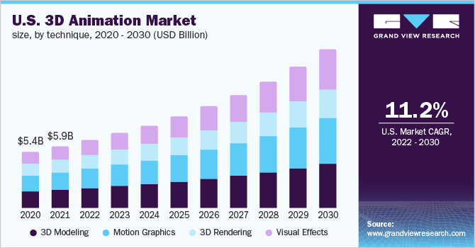 U.S. 3D animation market, by technique, 2014 - 2025 (USD Billion)