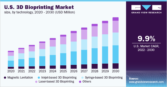 U.S 3D Bioprinting market size, by technology 2012 - 2024 (USD Million)