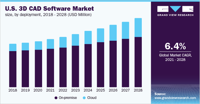 U.S. 3D CAD software market size, by deployment, 2014 - 2025 (USD Billion)