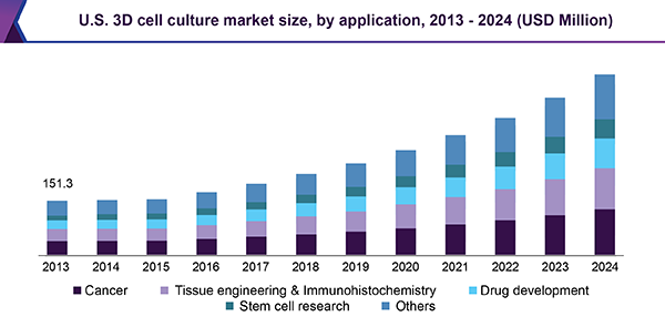 U.S. 3D cell culture market size, by application, 2013 - 2024 (USD Million)