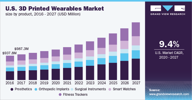 U.S. 3D printed wearables market size, by product type, 2016 - 2027 (USD Million