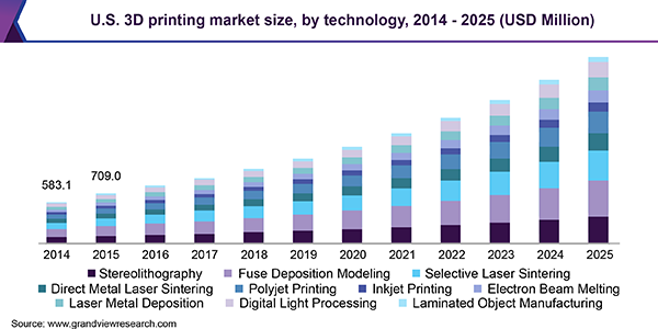 U.S. 3D printing market by vertical, 2014 - 2025 (USD Million)