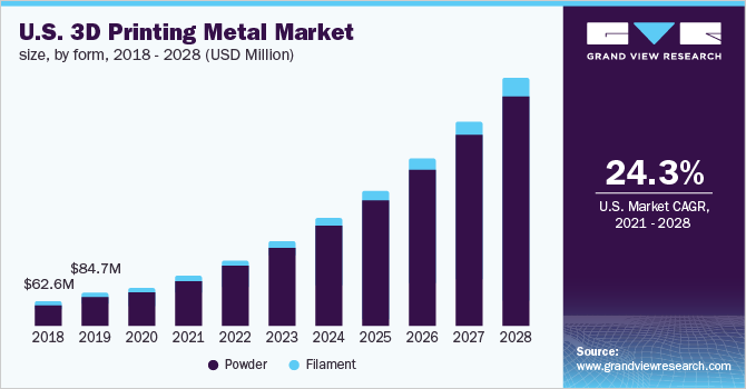 Global 3D Printing Metal Market Size & Share | Industry