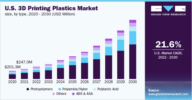 U.S. 3D printing plastics market size, by application, 2014 - 2025 (USD Million)