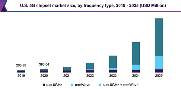 U.S. 5G chipset market size, by frequency type, 2019 - 2025 (USD Million)