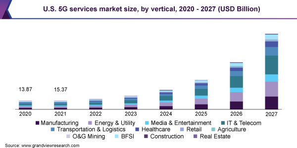 U.S. 5G services market size, by vertical, 2020 - 2025 (USD Billion)