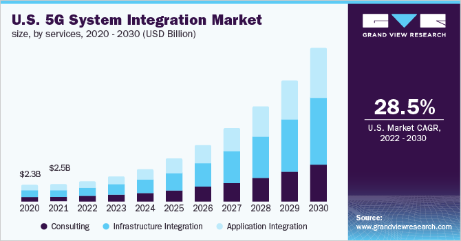 U.S. 5G system integration market size, by services, 2019 - 2027 (USD Billion)