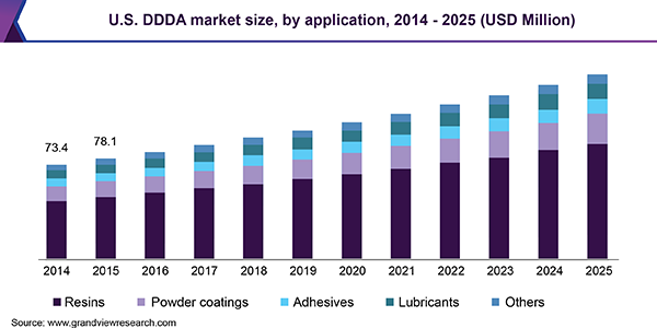 U.S. DDDA market size, by application, 2014 - 2025 (USD Million)