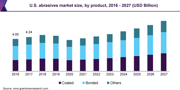 U.S. abrasives market, by application, 2014 - 2025 (USD Billion)