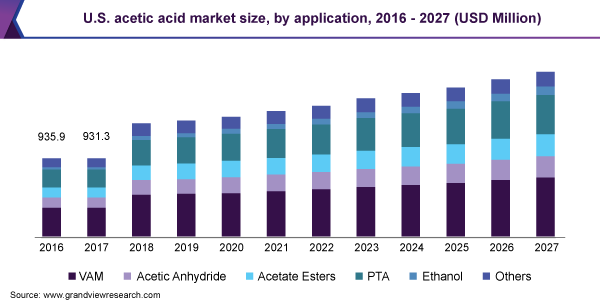 U.S. acetic acid market size, by application, 2016 - 2027 (USD Million)