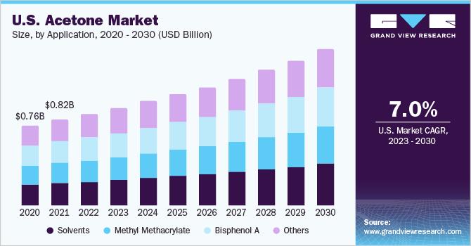 U.S. acetone market size, by application, 2014 - 2025 (USD Million)