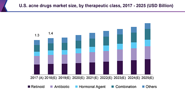 Acne Drugs Market Size Share Industry Trends Report 2018 2025