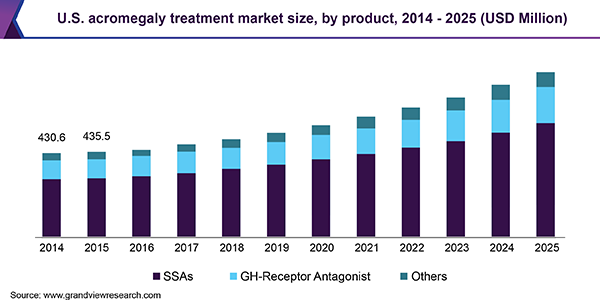 U.S. acromegaly treatment market size, by product, 2014 - 2025 (USD Million)