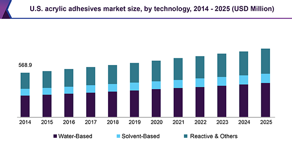 U.S. acrylic adhesives market
