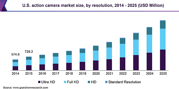 U.S. action camera market size, by resolution, 2014 - 2025 (USD Million)