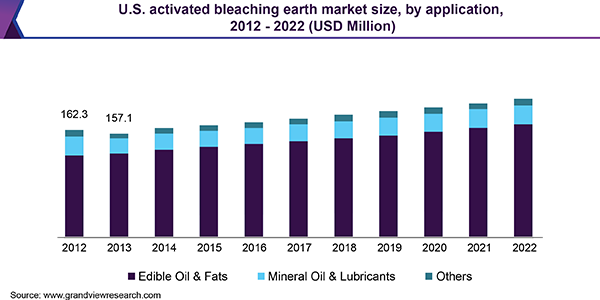 U.S. activated bleaching earth market