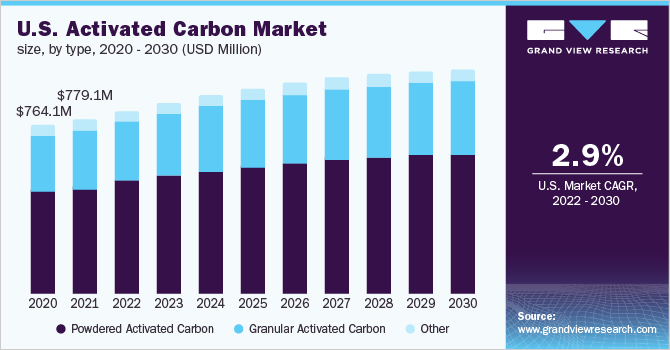 U.S. activated carbon market size, by product, 2014 - 2025 (USD Million)