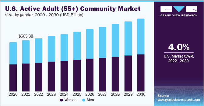 U.S. active adult (55+) community market size, by gender, 2016 - 2027 (USD Billion)