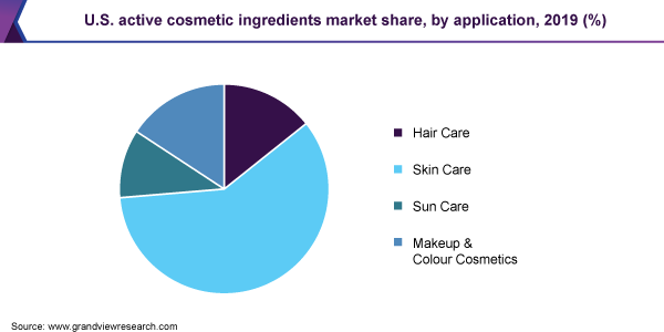 U.S. active cosmetic ingredients market share