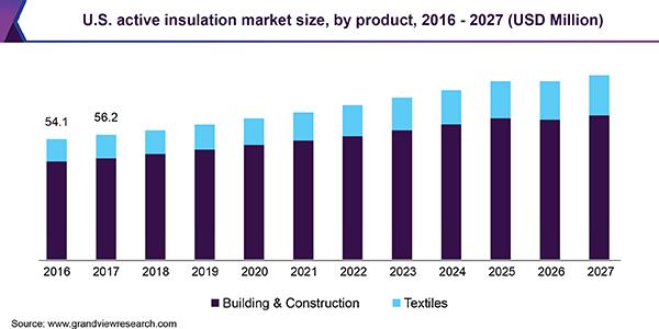 U.S. active insulation market size