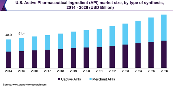U.S. Active Pharmaceutical Ingredient (API) market size, by type of synthesis, 2014 - 2026 (USD Billion)
