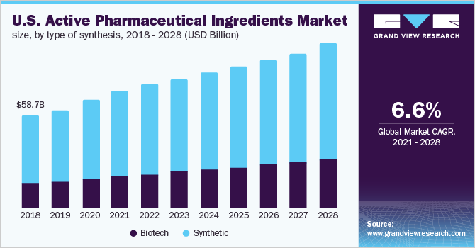 U.S. active pharmaceutical ingredients market size, by type of synthesis, 2017 - 2028 (USD Billion)