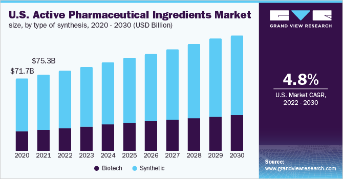 U.S. Active Pharmaceutical Ingredients market
