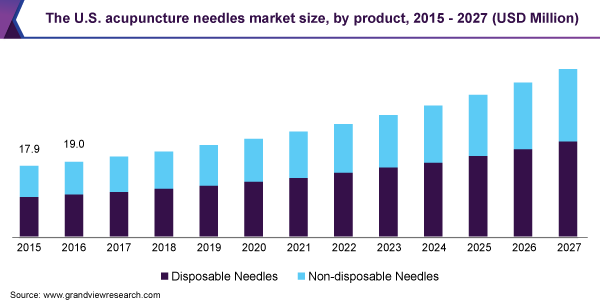 The U.S. acupuncture needles market size, by product, 2015 - 2027 (USD Million)