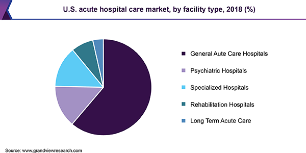 Acute Hospital Care Market trends
