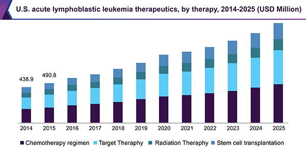 U.S. acute lymphoblastic leukemia therapeutics market