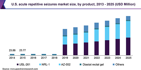 U.S. acute repetitive seizures market size, by product, 2013 - 2025 (USD Million)