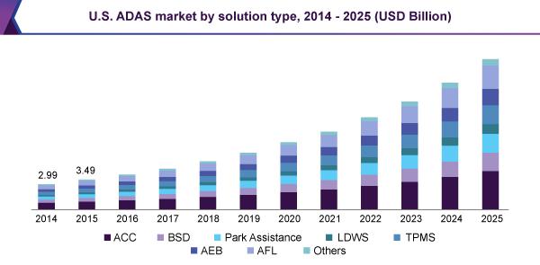 U.S. ADAS market by solution type, 2014 - 2025 (USD Billion)