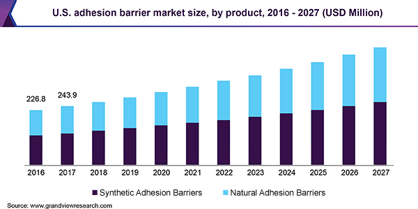 U.S. adhesion barrier market size, by product, 2015 - 2026 (USD Million)