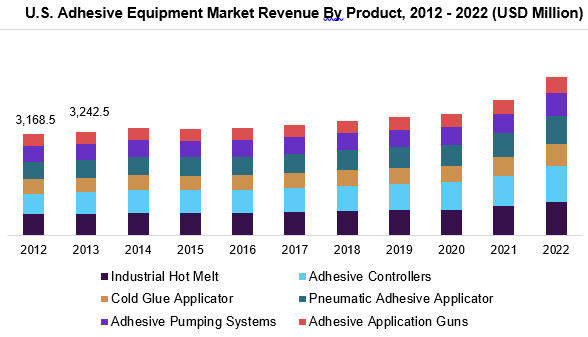 U.S. Adhesive Equipment Market