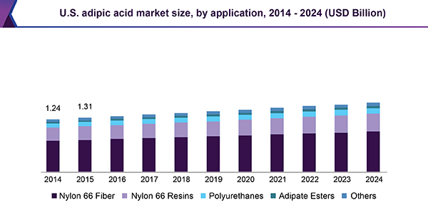 U.S. adipic acid market