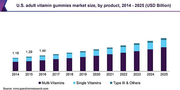 U.S. adult vitamin gummies market size, by product, 2014 - 2025 (USD Billion)